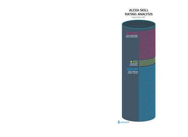 alexa-skill-ratings-FI