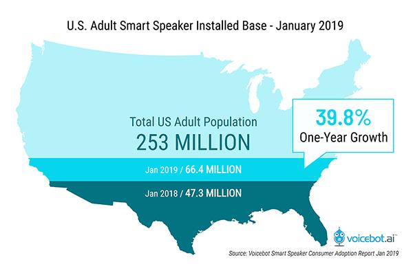 us-adult-smart-speaker-installed-base-january-2019-FI